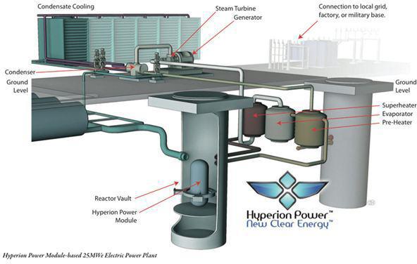 Mini Nuclear Reactor