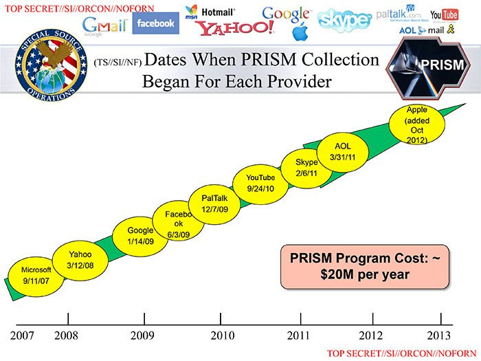 NSA PRISM corporations