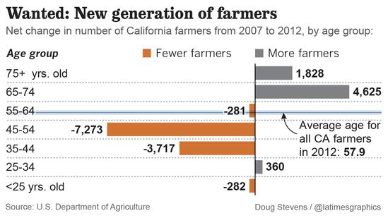 Farmer statistics