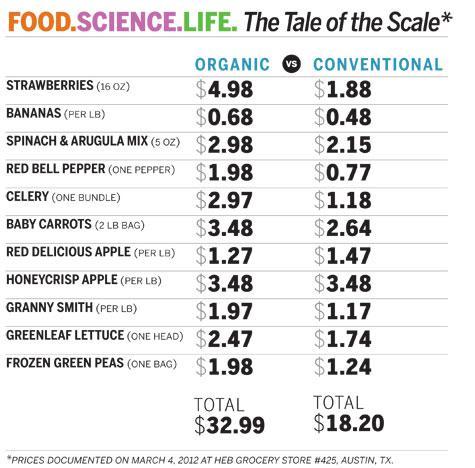 Organic food price
